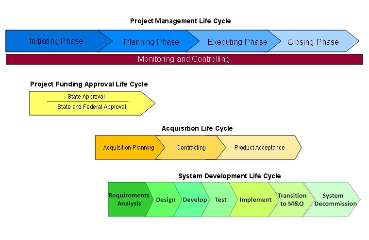 project cycle management steps pdf